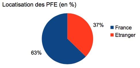 Localisations PFE 2016